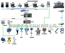 油库自动化管理系统