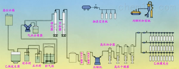 溶解乙炔设备概述:    将生产的气态乙炔压缩充装至填有多孔填料的溶剂(一般采用丙酮)的钢瓶内,使乙炔气体溶解于丙酮液体中,当使用时将乙炔气体从丙酮中放出,这样的乙炔称溶解乙炔, 为完成溶解乙炔所需要的制气、净化、压缩、干燥和灌充等工序的工艺设备叫做溶解乙炔设备。    溶解乙炔设备与目前使用的移动式浮筒发出器相比较,它具有节省能源、安全可靠、减少公害、使用方便和气体质量好的优点外,对建设单位亦能收到较好的经济效益,根据技术经济分析一至二年即可回收全部建设投资。若做为电石厂的附属企业,则其经济效益尤为可