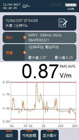 测量高压输变系统综合电磁辐射分析仪