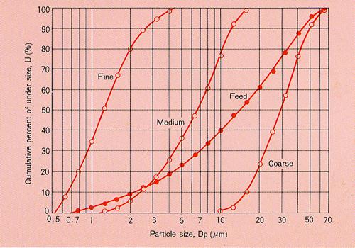 振动粉磨技术的发展