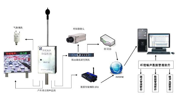 环境噪声自动检测系统