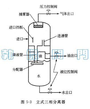 压缩空气用油水分离器结构原理