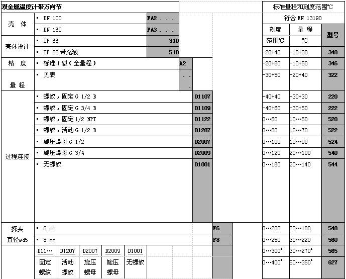labom朗博热电阻温度计-符合en 13190