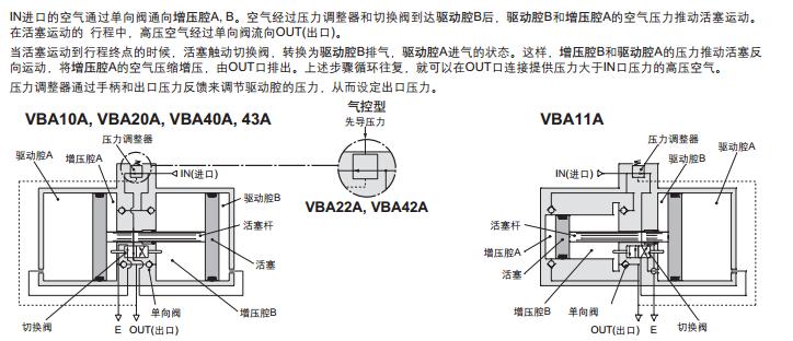 smc增压阀工作原理  in进口的空气通过单向阀通向图片