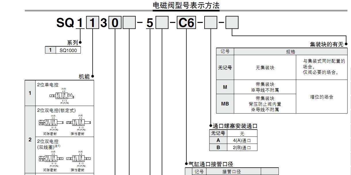 sq1120-5-c6smc电磁阀