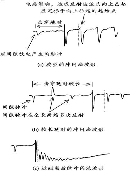 rc一阶电路的响应测试r的波形图