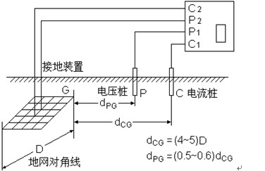 大地网接地电阻测试仪