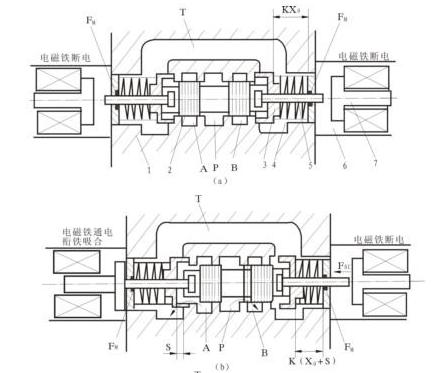 电磁换向阀主要是利用电磁铁通电吸合时产生的力来操纵滑阀阀芯移动的图片
