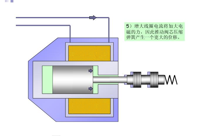 威格士比例阀阀芯的特点: 比例阀与开关电磁阀之间的另一个区别是阀芯的设计: 1.对于开关阀,阀芯被设计为:当阀得电时,将压降zui小化; 2.这意味着,要控制小流量,对阀开口要求非常小,这很困难; 3.比例阀阀芯具有比较宽的、边缘带有槽口的台肩; 4.因此尽管通过阀的zui大流量被减少了(与开关阀对照)但小流量特别容易控制,阀的开口更有规则。 vickers比例放大器示例: 1.