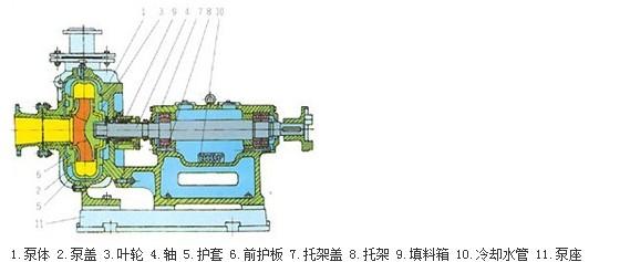 n---泥浆  pn型卧式离心泥浆泵产品结构图