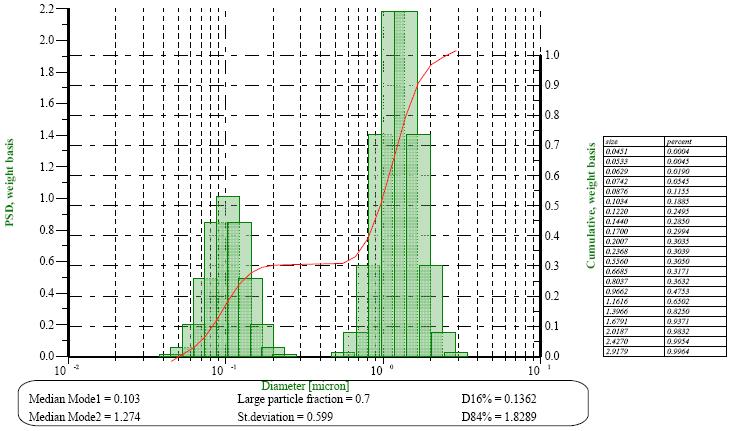 计算器谱子十年-需要的频率范围是什么?   使用的频率范围越大,可以越多地得到体系