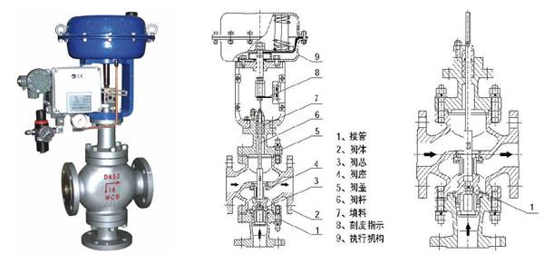 气动三通调节阀原理图图片