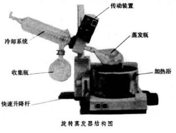 自动升降旋转蒸发器结构图