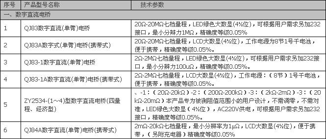 QJ83-1A数字直流单臂电桥介绍: 测量范围0-2MΩ 七档量程最小分辨力100μΩ 量程测量范围分辨力测试电流准确度等级2Ω 0-1.9999Ω 100μΩ 100mA0.1%20Ω 0-19.999Ω 1mΩ 100mA0.05% 200Ω 0-199.99Ω 10mΩ 10mA0.
