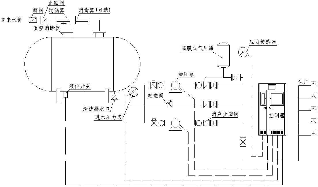 七、供水设备产品概述 无负压供水设备主要由不锈钢水泵、稳流补偿器、真空抑制器、缺水保护装置、压力补偿灌、钢制底盘、压力传杆器、ABB控制柜部分等组成。投入使用,自来水管网的水进入稳流罐,罐内空气从真空消除器排出,待水充满后,真空消除器自动关闭。当自来水管网压力能够满足用水要求时,系统由旁通止回阀向用水管网直接供水;当自来水管网压力不能满足用水要求时,系统压力信号由远传压力表反馈给变频控制器,水泵运行,并根据用水量的大小自动调节转速恒压供水,若运转水泵达到工频转速时,则启动另一台水泵变频运转。水泵供水时,若