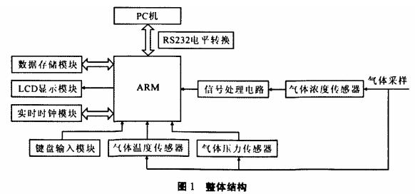 烟气分析仪结构