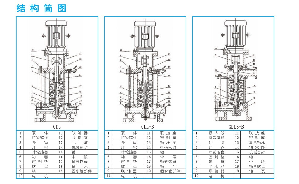 gdl系列立式多级管道离心泵结构图