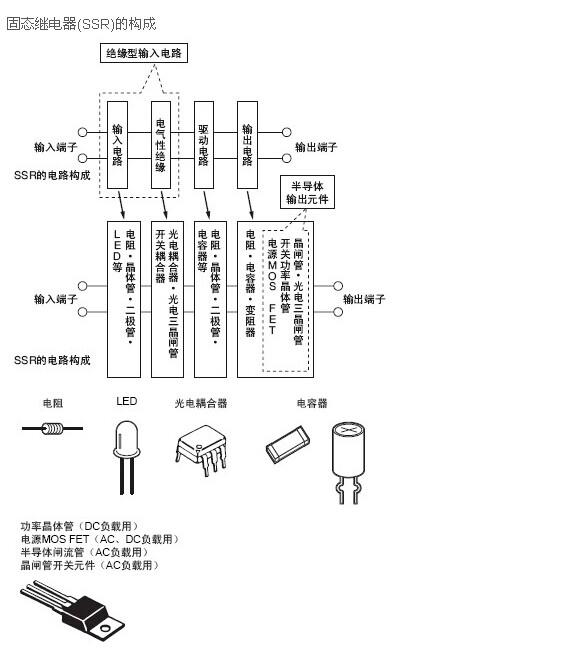 欧姆龙固态继电器定义