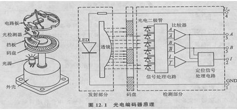 esters光電編碼器技術工作原理簡介