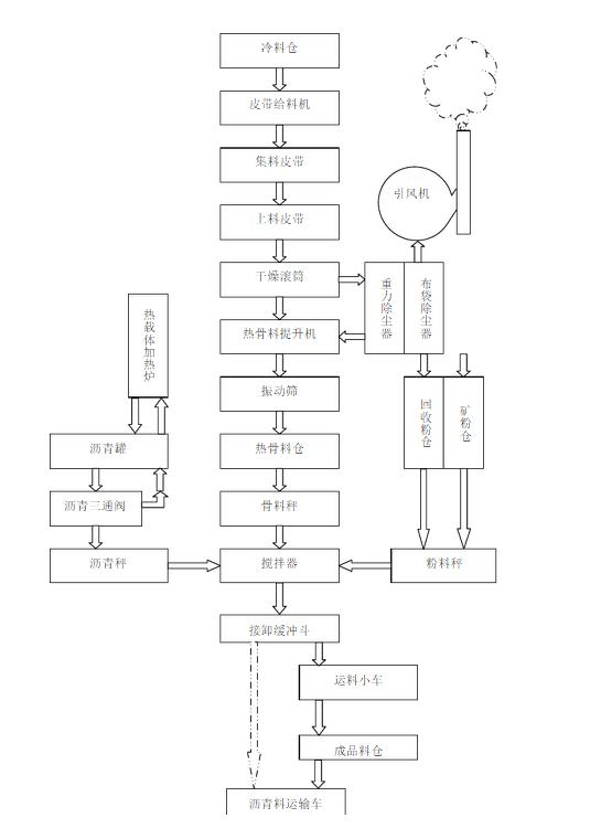 设备会比较多,对于机械搅拌站仪器机械系统工艺流程