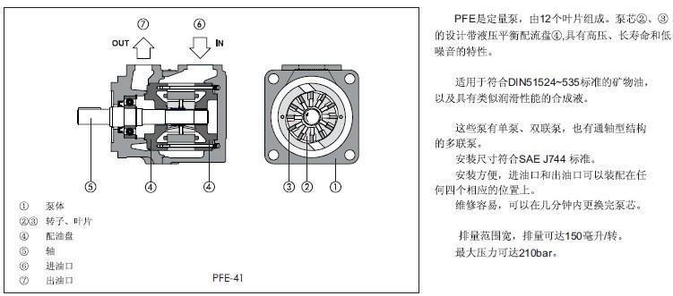 径向结构设计克服了如轴向叶片泵滑靴偏磨的问题.图片