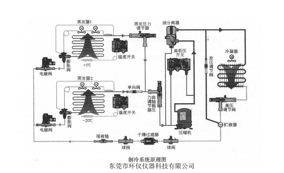 步入式恒温恒湿室结构图
