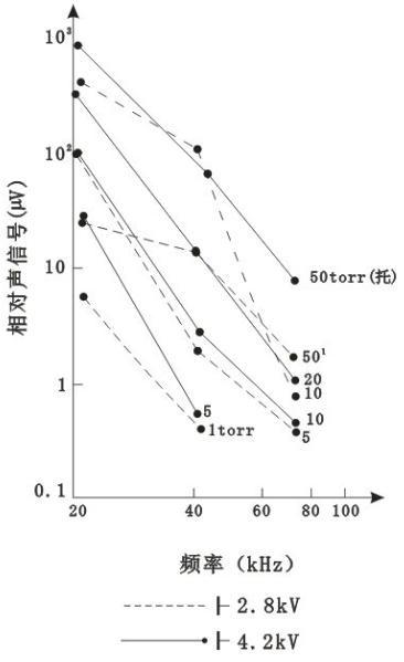 低气压气体中放电频谱