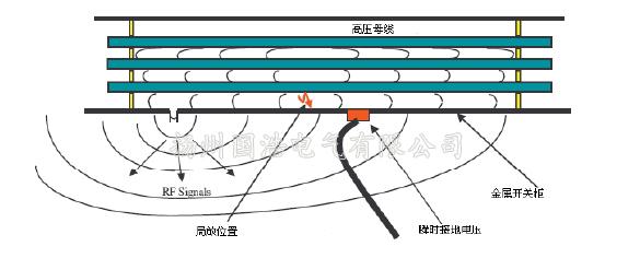 开关柜内部局部放电产生的电磁波信号的传播及感应