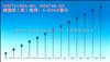 HG磁翻柱(板)远传:4-20mA输出