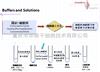 PeproTech  biogems 固定/ 破膜剂 92550-0